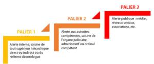 Droit d'alerte procédure lancer entreprises administrations comment faire paliers